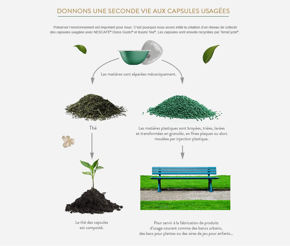Schéma du recyclage des capsules