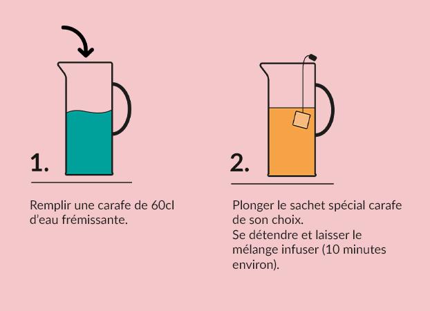 Schéma comment faire son infusion glacé
