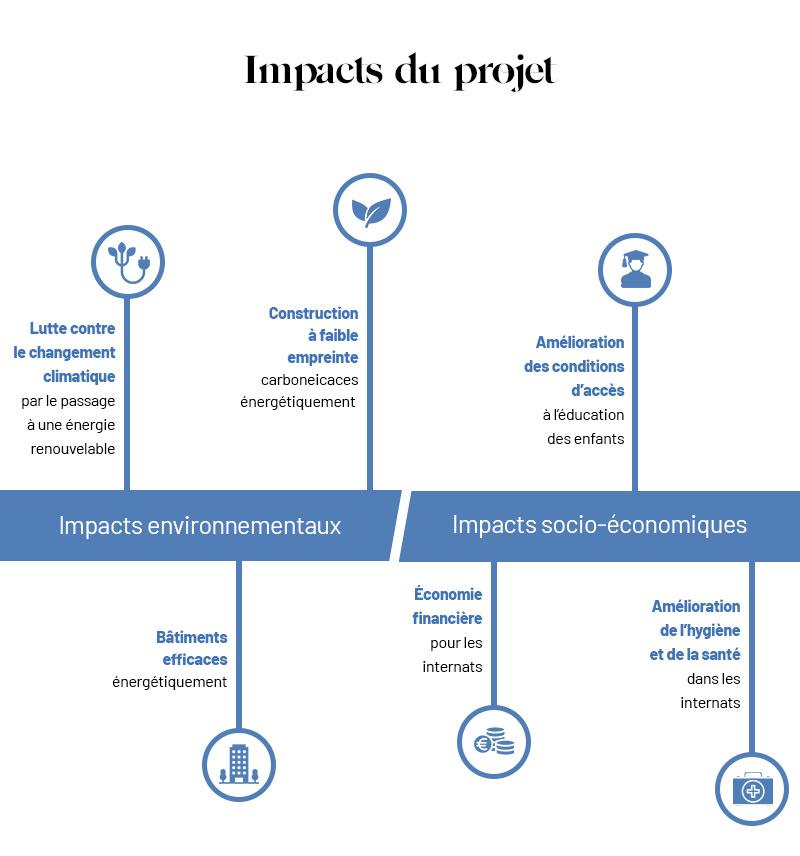 Impacts du projet
